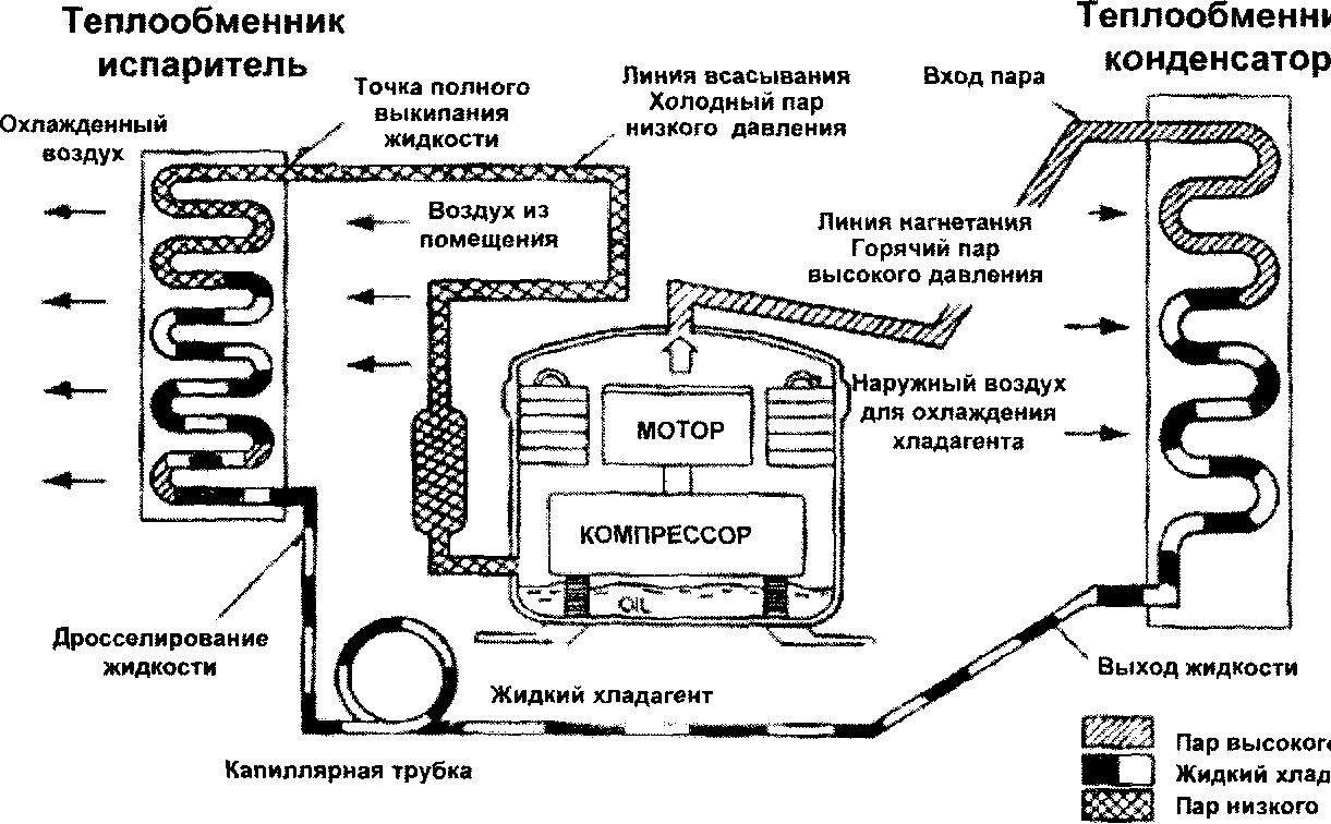 Принцип работы любого кондиционера основан на свойстве жидкостей, поглощать тепло при испарении и выделять его при...